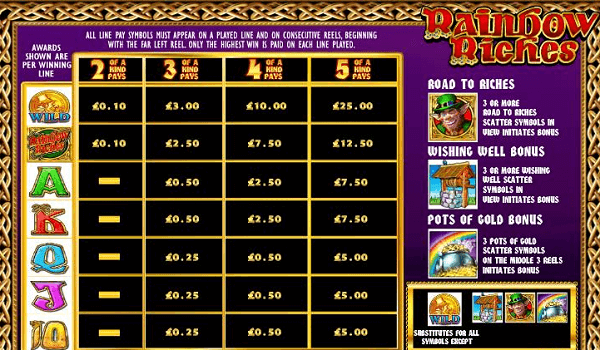 Rainbow Riches Slot HS